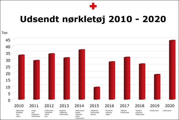 Udsendt nørkletøj 2010-2020